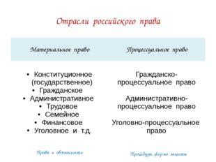 Отрасли российского права Права и обязанности Процедура, форма защиты Материа