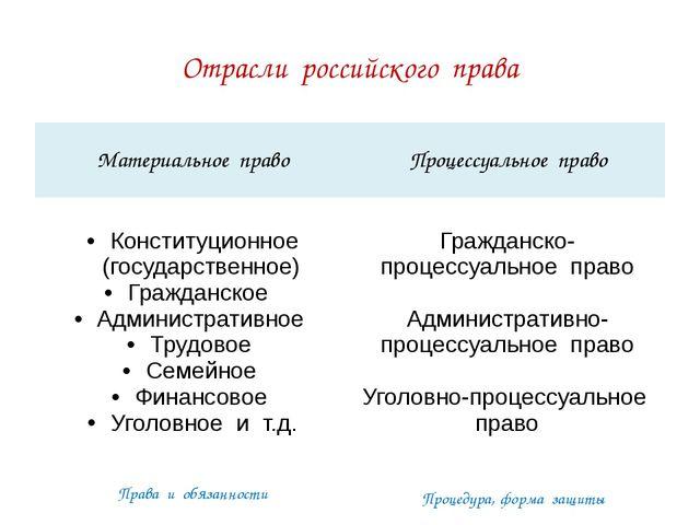 Отрасли российского права Права и обязанности Процедура, форма защиты Материа...