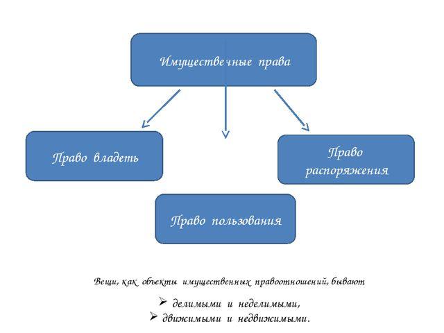 Имущественные права Право владеть Право пользования Право распоряжения Вещи,...