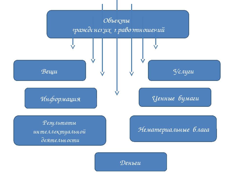 Сделки как основание возникновения гражданских правоотношений презентация 117,6 k ценные бумаги как объекты
