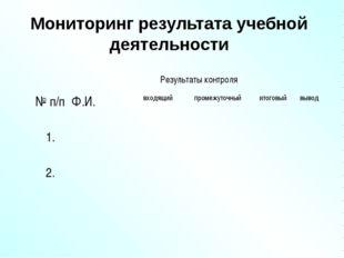 Мониторинг результата учебной деятельности Результаты контроля № п/пФ.И.в
