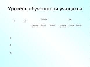 Уровень обученности учащихся № Ф.И. Сентябрь Май Уровень обученностиРейт