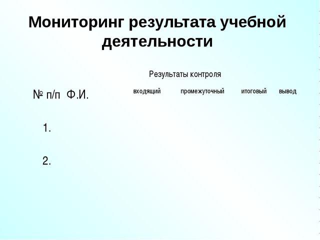 Мониторинг результата учебной деятельности Результаты контроля № п/пФ.И.в...