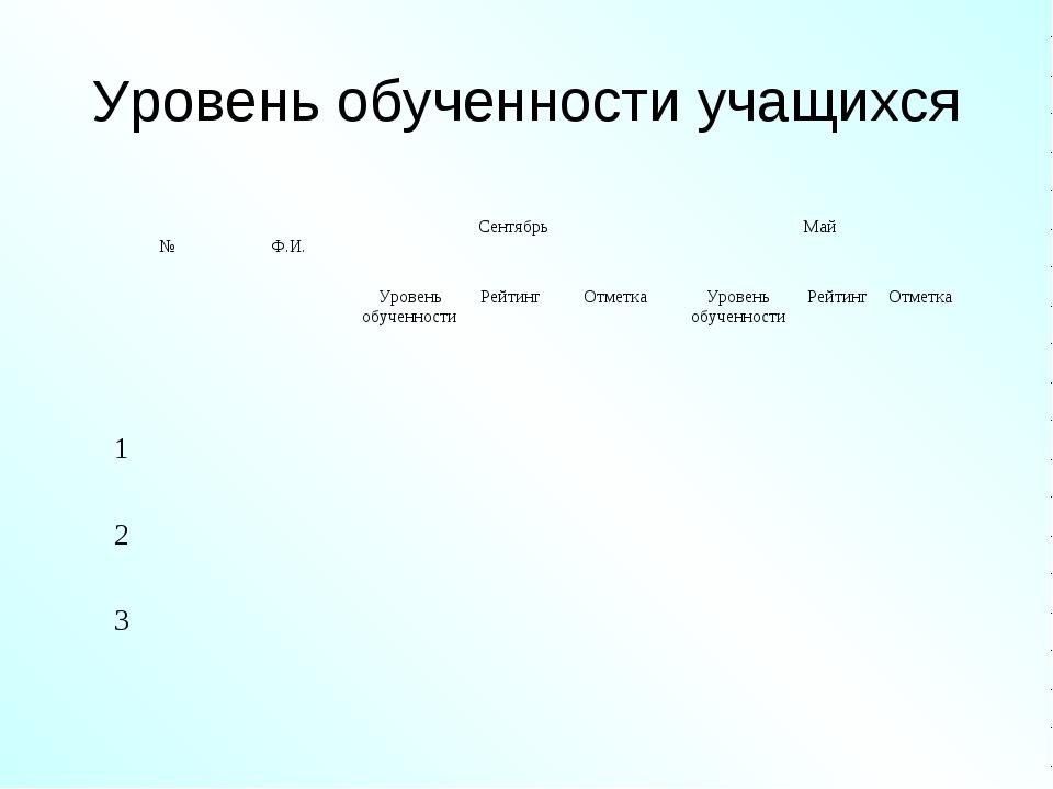 Уровень обученности учащихся № Ф.И. Сентябрь Май Уровень обученностиРейт...