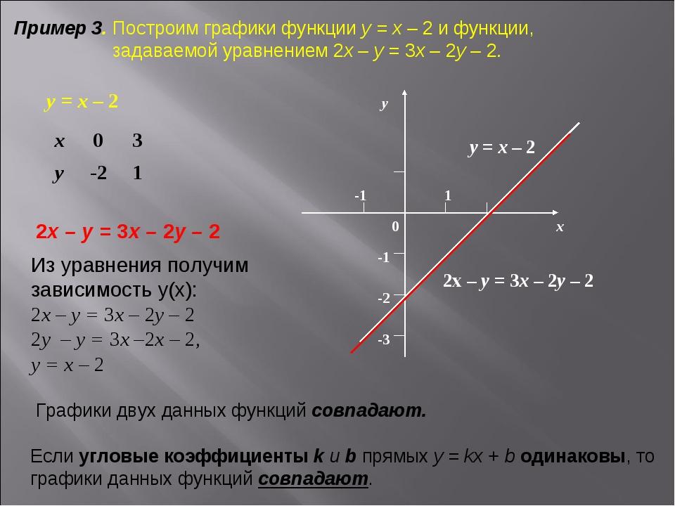Пример 3. Построим графики функции у = х – 2 и функции, задаваемой уравнением...