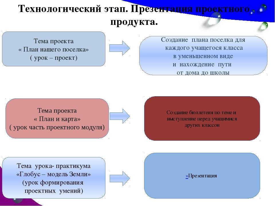 Технологический этап. Презентация проектного продукта. Тема проекта « План на...