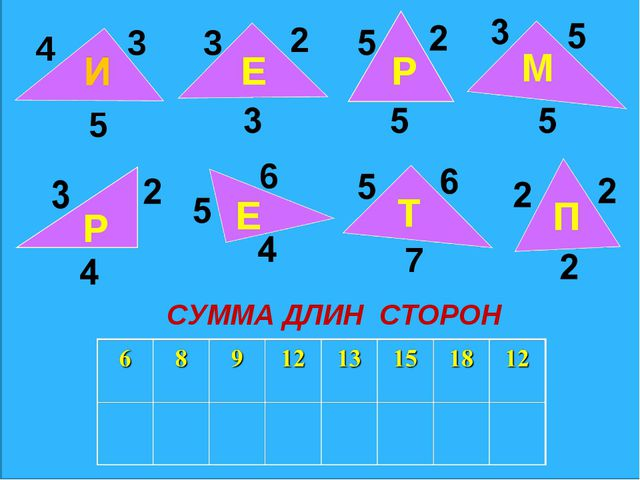 4 3 5 Е 3 2 Р М Р Е 6 Т 7 П СУММА ДЛИН СТОРОН