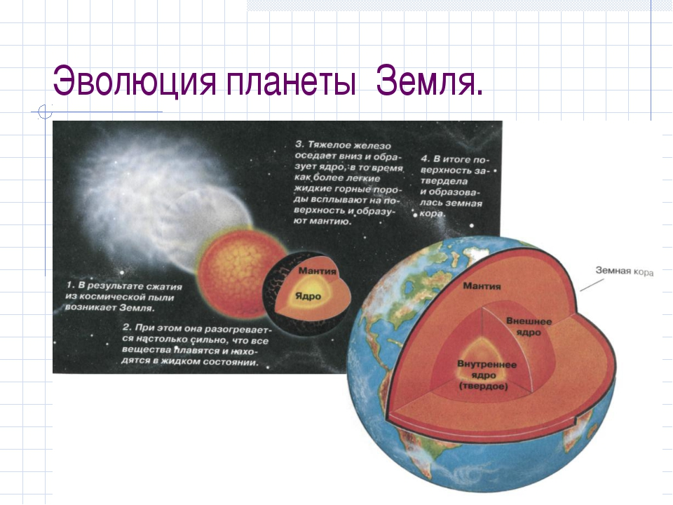 Эволюция планеты Земля.