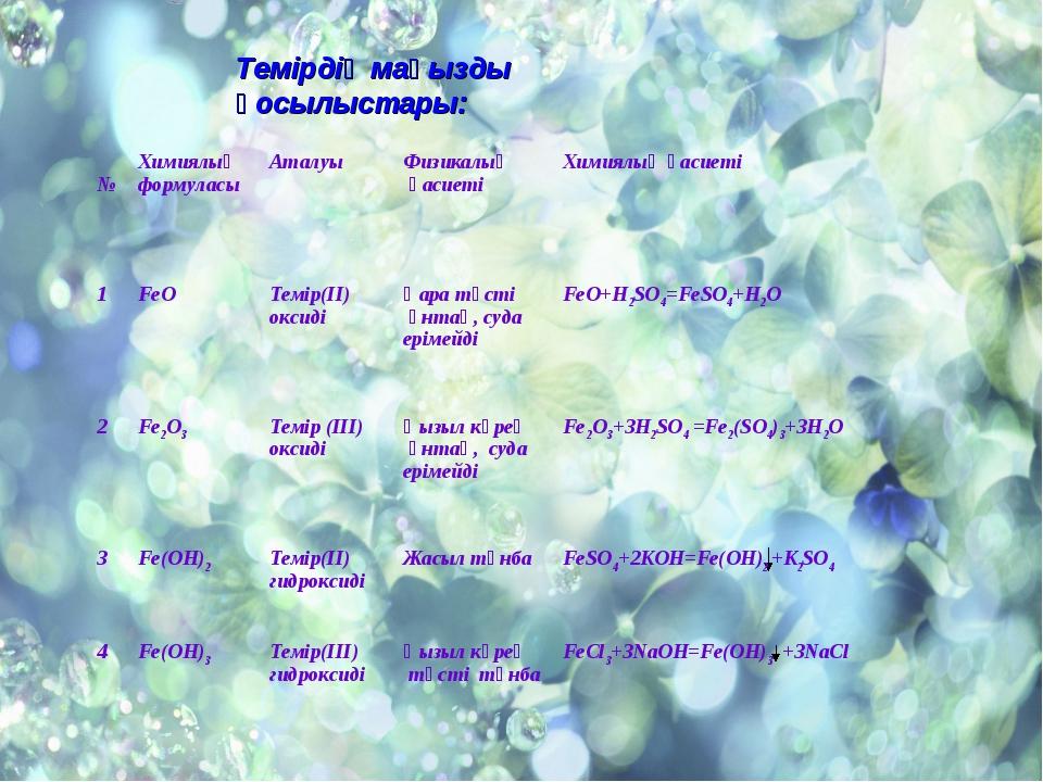 Темірдің маңызды қосылыстары: №Химиялық формуласыАталуыФизикалық қасиетіХ...
