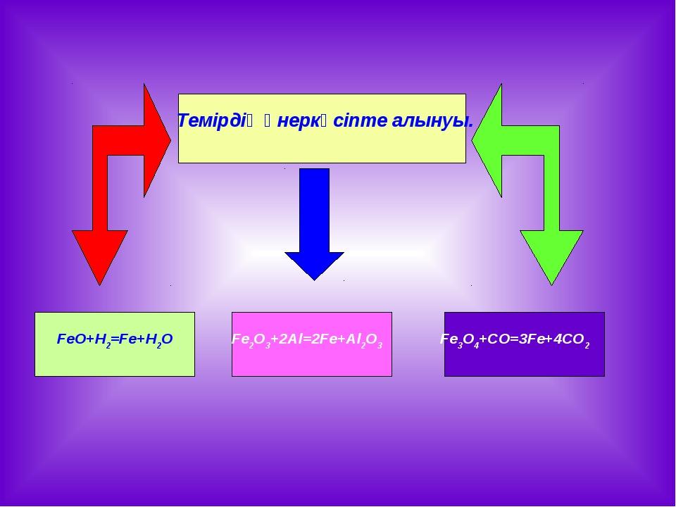 Темірдің өнеркәсіпте алынуы. FeO+H2=Fe+H2O Fe2O3+2Al=2Fe+Al2O3 Fe3O4+CO=3Fe+...
