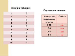Ключ к таблице: Оцени свои знания: 19 23 35 46 57 610 71 82 98 104