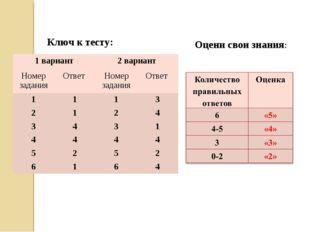 Ключ к тесту: Оцени свои знания: 1 вариант2 вариант Номер заданияОтвет Но