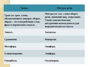 ТропыФигуры речи Троп (от греч. слова, обозначающего поворот оборот, образ)