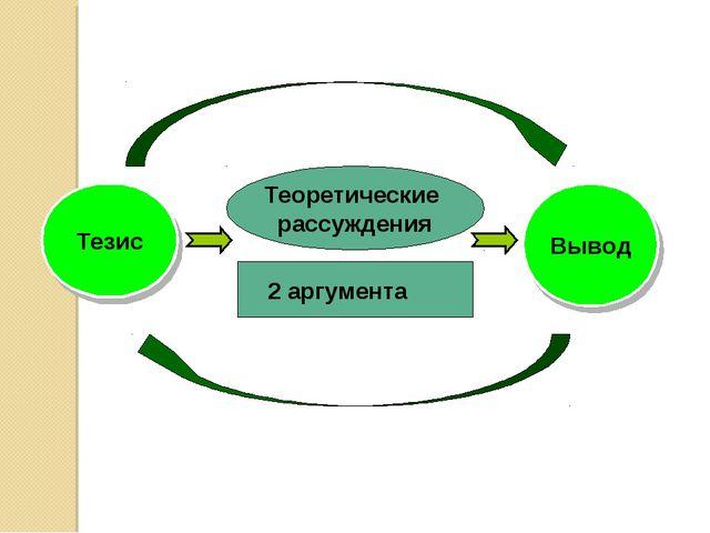 Теоретические рассуждения Тезис Вывод 2 аргумента