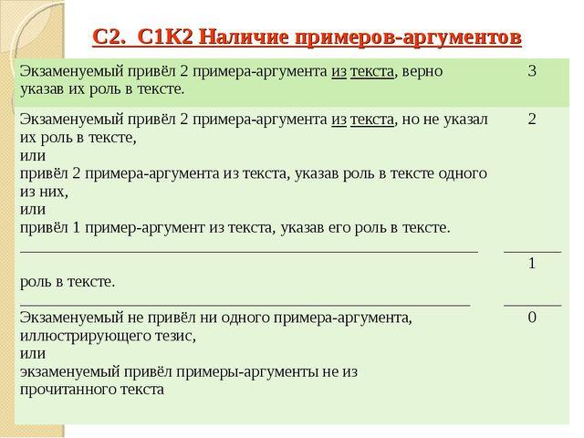 С2. С1К2 Наличие примеров-аргументов Экзаменуемый привёл 2 примера-аргумента...