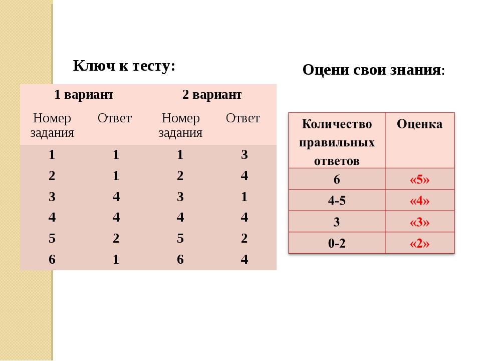 Ключ к тесту: Оцени свои знания: 1 вариант2 вариант Номер заданияОтвет Но...