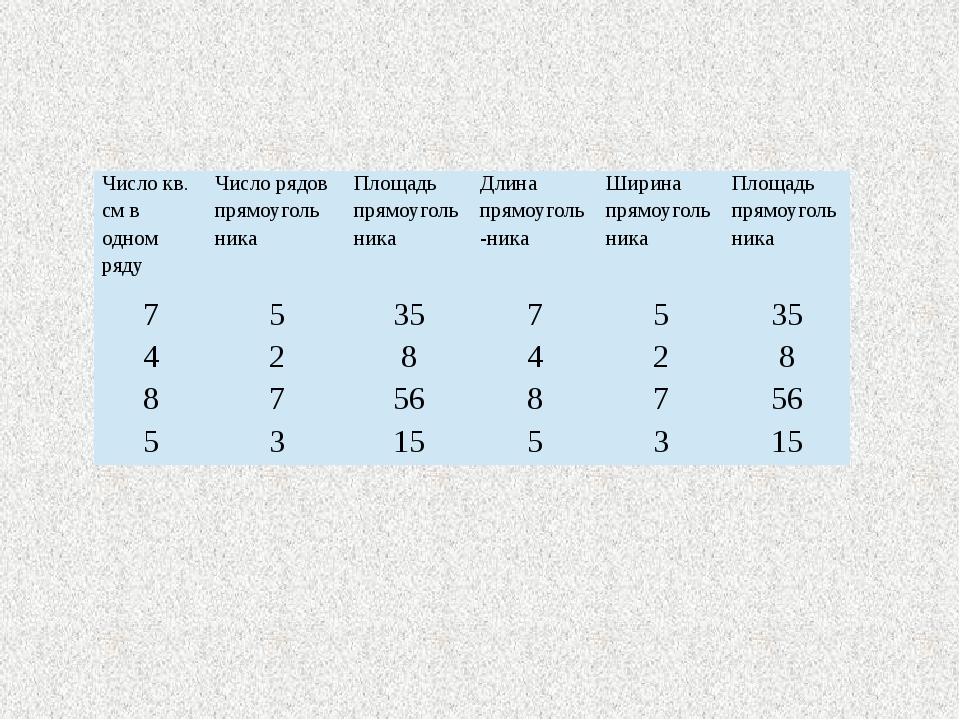 Число кв. см в одном ряду Числорядовпрямоуголь ника Площадь прямоуголь ника Д...