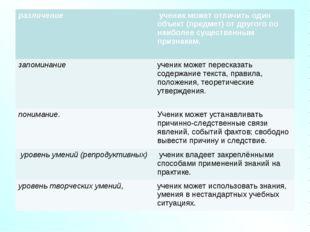 различение ученик может отличить один объект (предмет) от другого по наибол