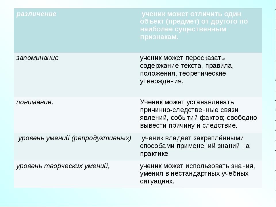 различение ученик может отличить один объект (предмет) от другого по наибол...