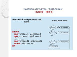 """Базовая структура """"ветвление"""" выбор - иначе Школьный алгоритмический язык Яз"""