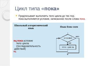 Цикл типа «пока» Предписывает выполнять тело цикла до тех пор, пока выполняет