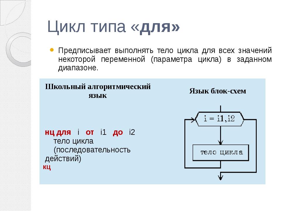 Цикл типа «для» Предписывает выполнять тело цикла для всех значений некоторой...
