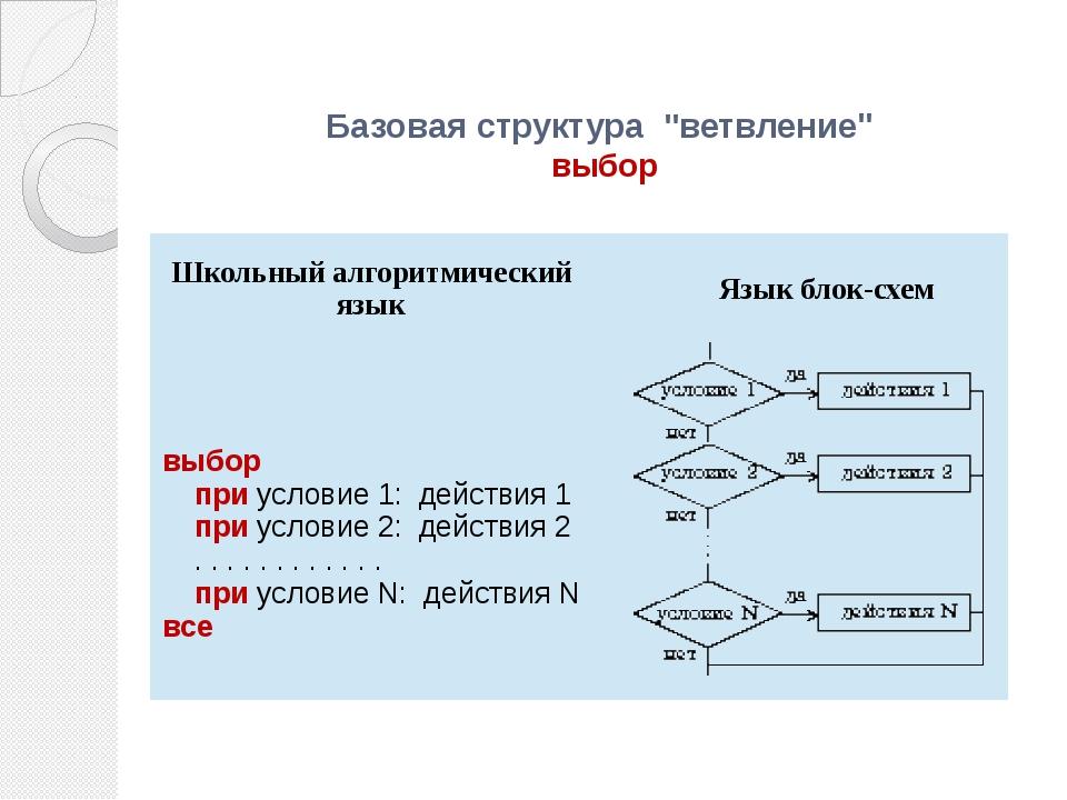 """Базовая структура """"ветвление"""" выбор Школьный алгоритмический язык Язык блок-..."""