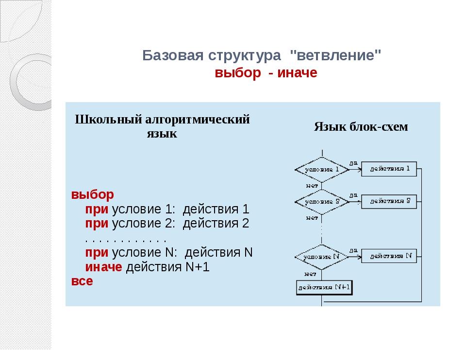 """Базовая структура """"ветвление"""" выбор - иначе Школьный алгоритмический язык Яз..."""