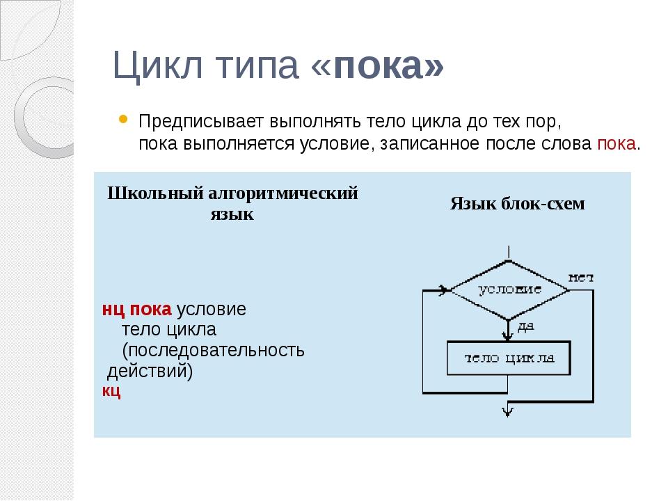 Цикл типа «пока» Предписывает выполнять тело цикла до тех пор, пока выполняет...