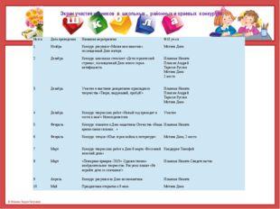 Экран участия учеников в школьных , районных и краевых конкурсах. №п\п Дата п