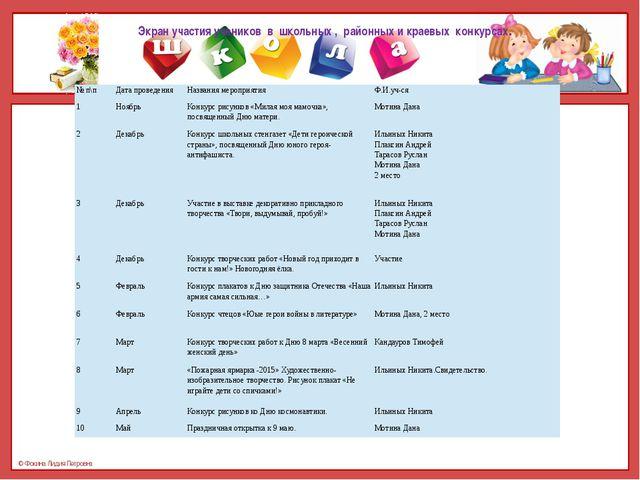 Экран участия учеников в школьных , районных и краевых конкурсах. №п\п Дата п...