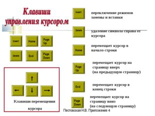 Insert Delete Home Page Up Page Down End Delete Клавиши перемещения курсора п
