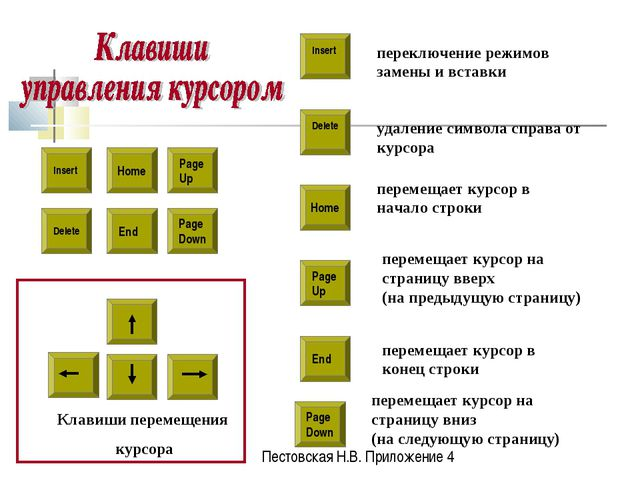 Insert Delete Home Page Up Page Down End Delete Клавиши перемещения курсора п...