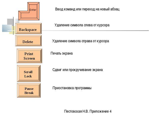 Print Screen Ввод команд или переход на новый абзац Удаление символа слева от...