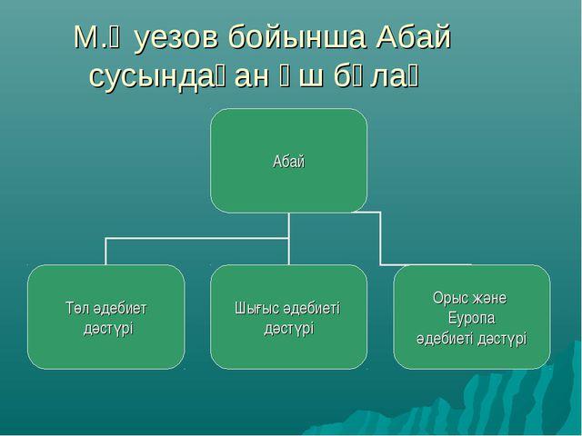 М.Әуезов бойынша Абай сусындаған үш бұлақ