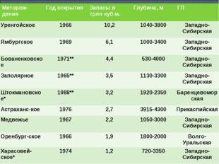 Меторож-денияГод открытияЗапасы в трлн куб м.Глубина, мГП Уренгойское196