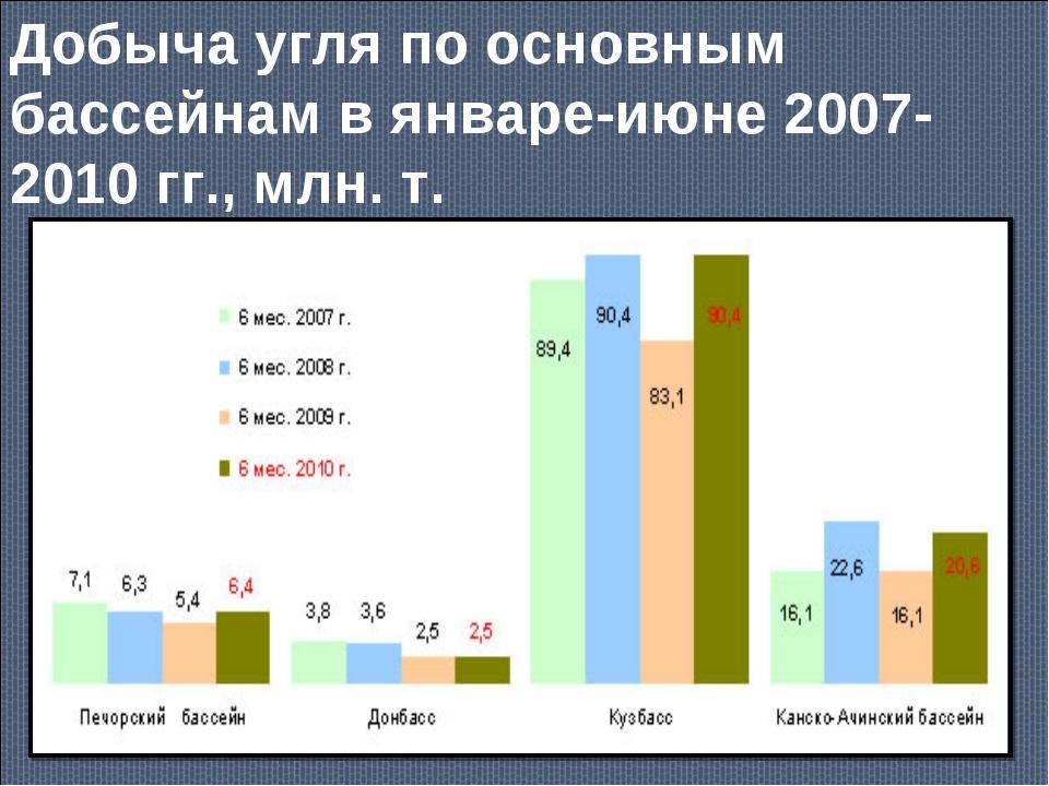 Добыча угля по основным бассейнам в январе-июне 2007-2010 гг., млн. т.