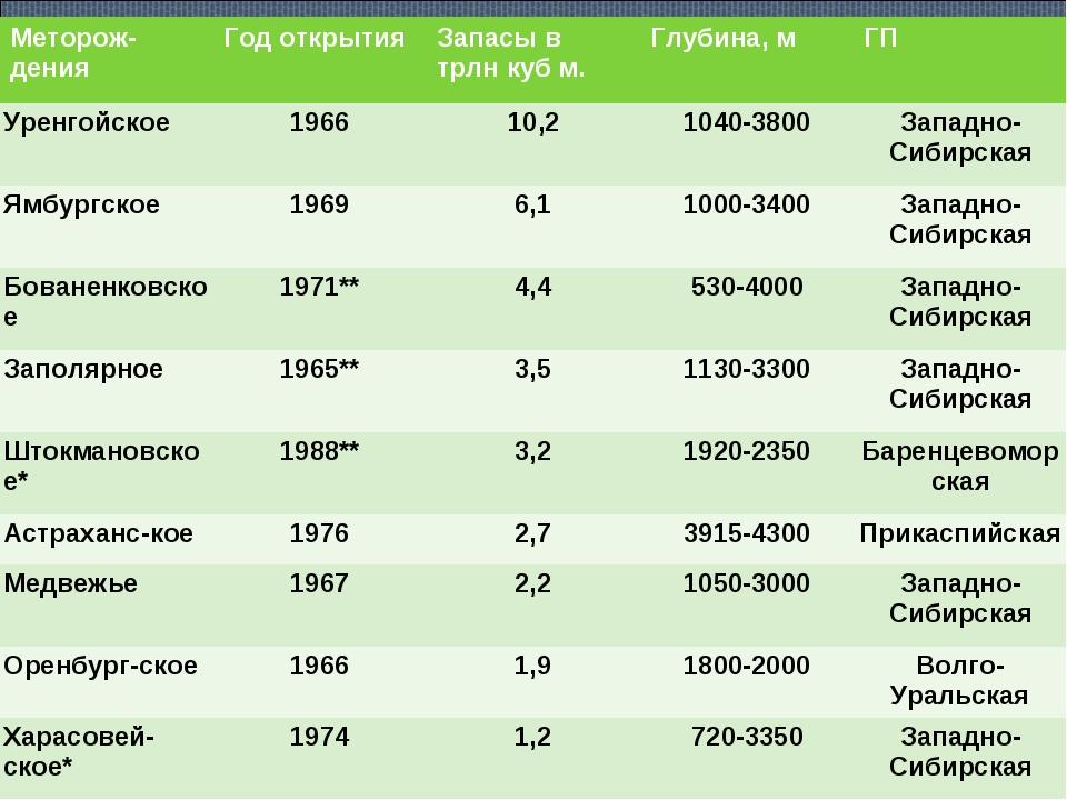Меторож-денияГод открытияЗапасы в трлн куб м.Глубина, мГП Уренгойское196...