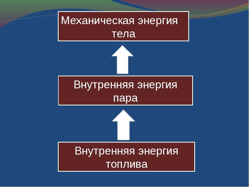 Механическая энергия тела Внутренняя энергия пара Внутренняя энергия топлива