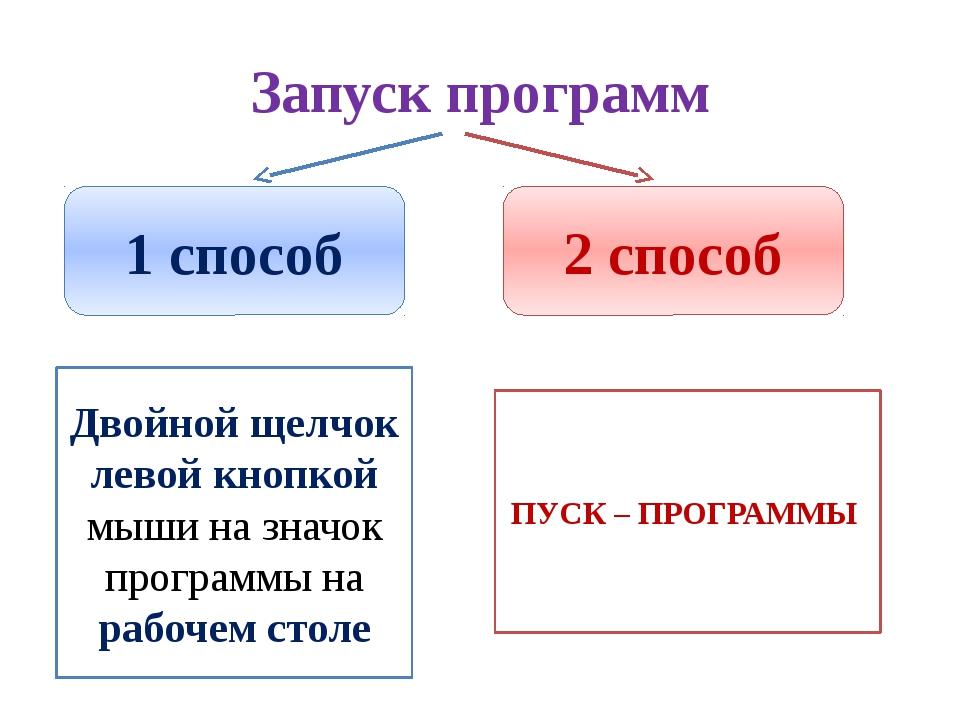 Запуск программ 1 способ 2 способ Двойной щелчок левой кнопкой мыши на значок...