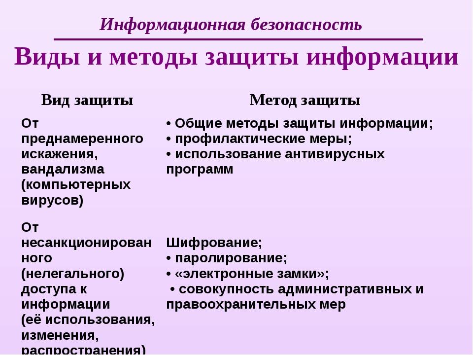 Информационная безопасность Виды и методы защиты информации Вид защиты Метод...
