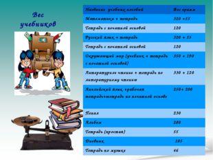Вес учебников Название учебных пособийВес грамм Математика + тетрадь320 +55