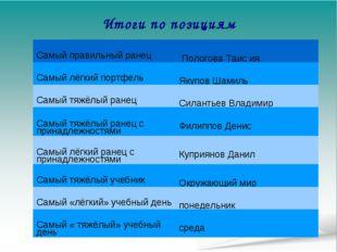Итоги по позициям Самый правильный ранец  Пологова Таис ия Самый лёгкий порт