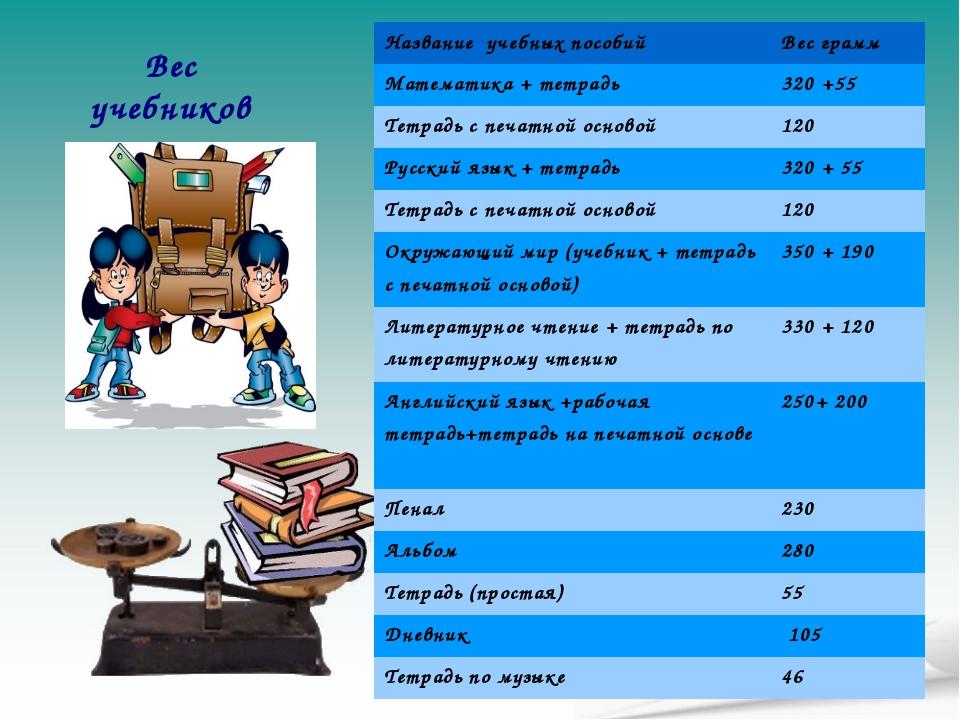 Вес учебников Название учебных пособийВес грамм Математика + тетрадь320 +55...