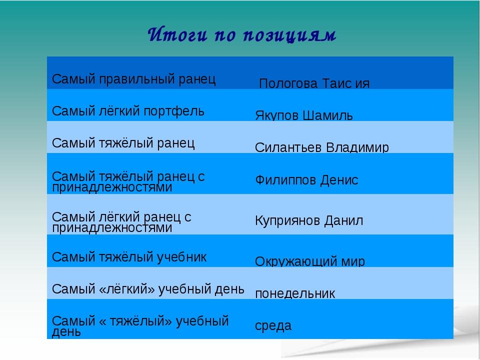 Итоги по позициям Самый правильный ранец  Пологова Таис ия Самый лёгкий порт...