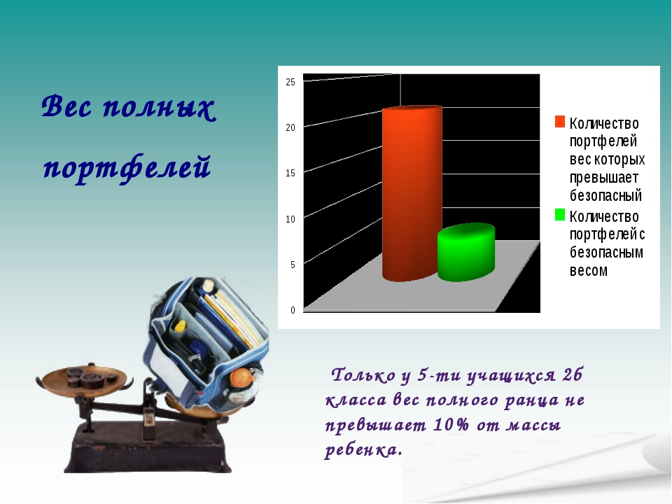 Вес полных портфелей Только у 5-ти учащихся 2б класса вес полного ранца не пр...