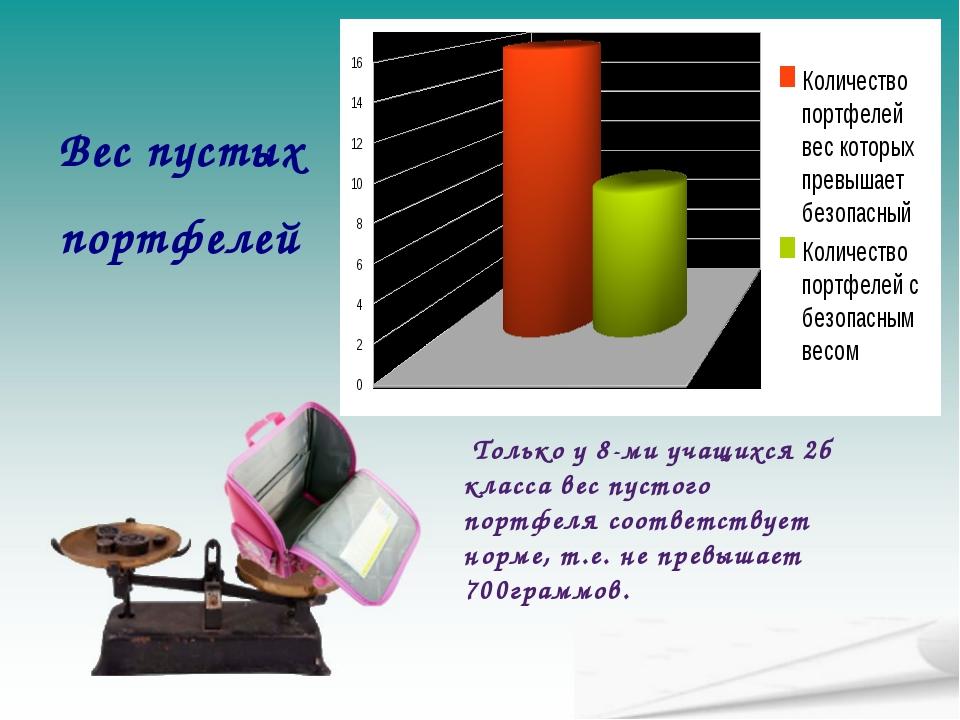 Вес пустых портфелей Только у 8-ми учащихся 2б класса вес пустого портфеля со...