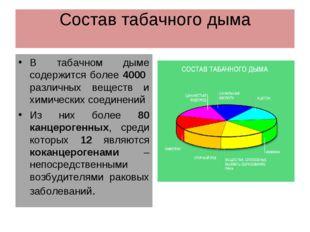 Состав табачного дыма В табачном дыме содержится более 4000 различных веществ