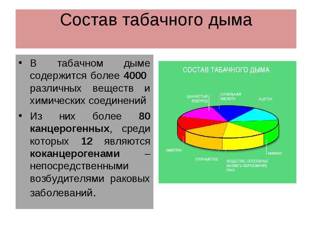 Состав табачного дыма В табачном дыме содержится более 4000 различных веществ...