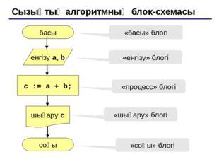 Сызықтық алгоритмның блок-схемасы басы соңы c := a + b; енгізу a, b шығару c
